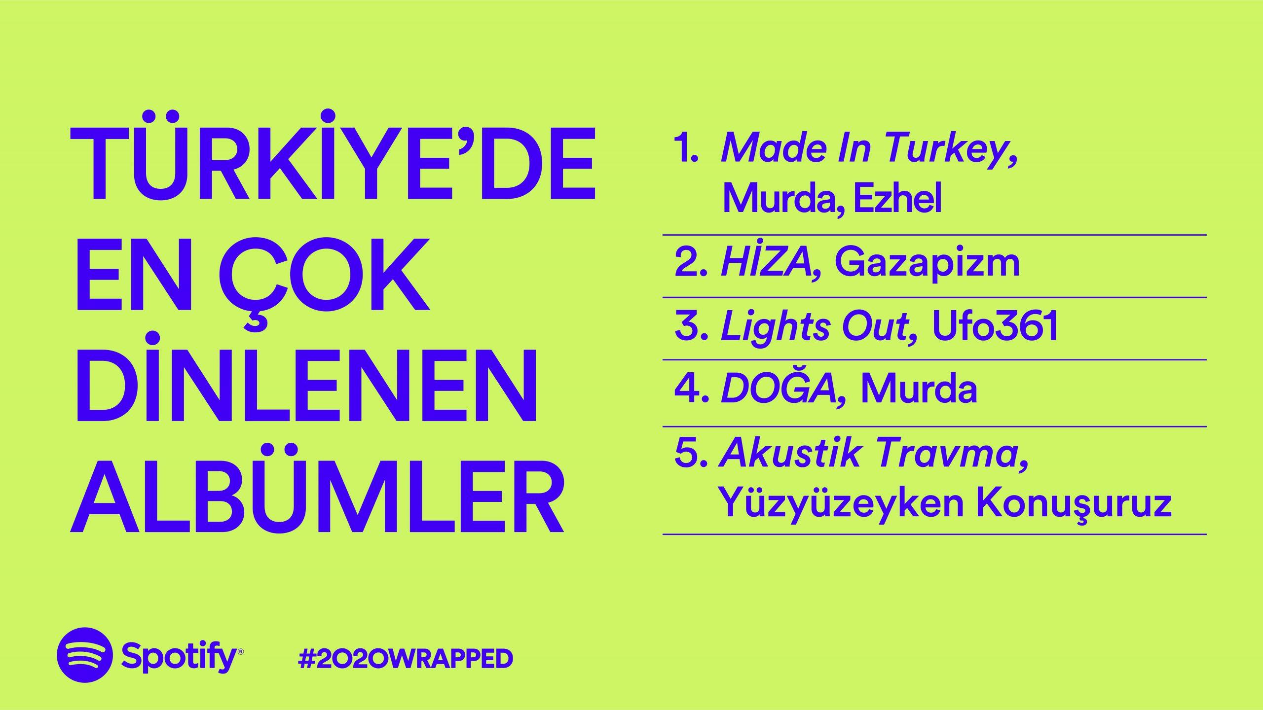 Spotify Türkiye'de En Çok Dinlenen Albümler: