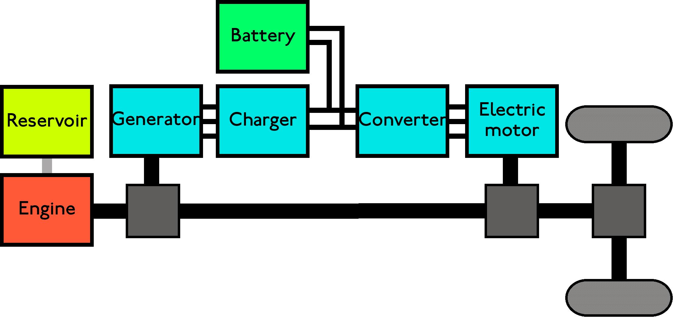 Hibrit aktarma organları için bir şematik. Not: motorlar ve jeneratörler, motor ile tekerlekler arasındaki tahrik miline bağlıdır. - Siberdefter