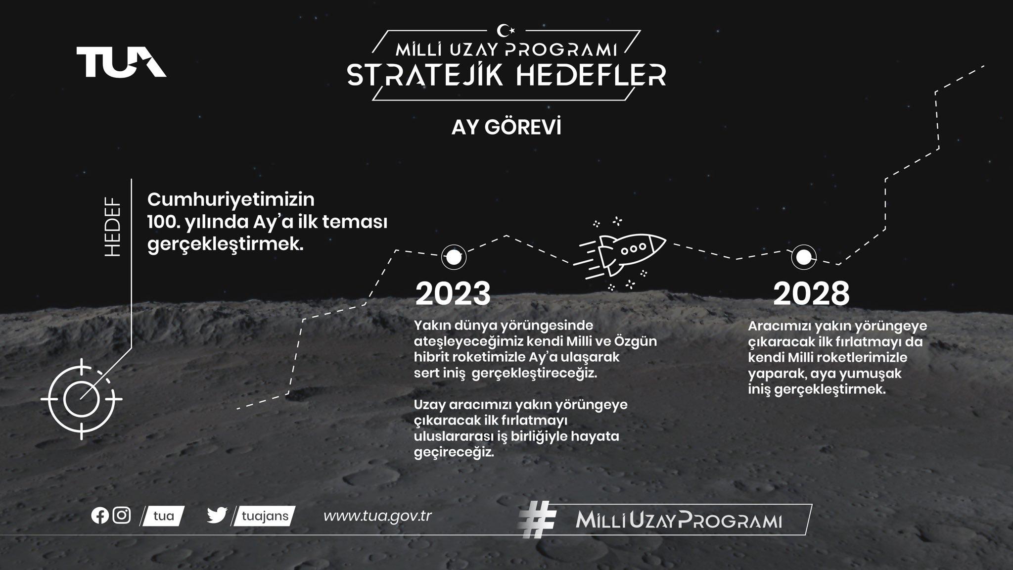 Türkiye Uzay Ajansı Ay Görevi